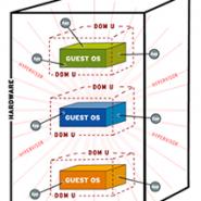 Sanallaştırma Nedir?  Sanallaştırma Öncesi ve Sonrası. VMware WorkStation 8 kurulum (Resimli Anlatım)